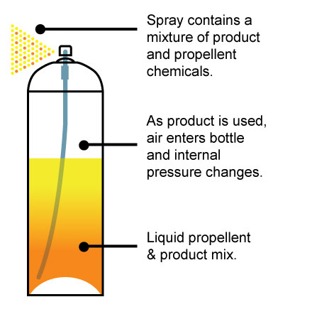 Toxic Propellents