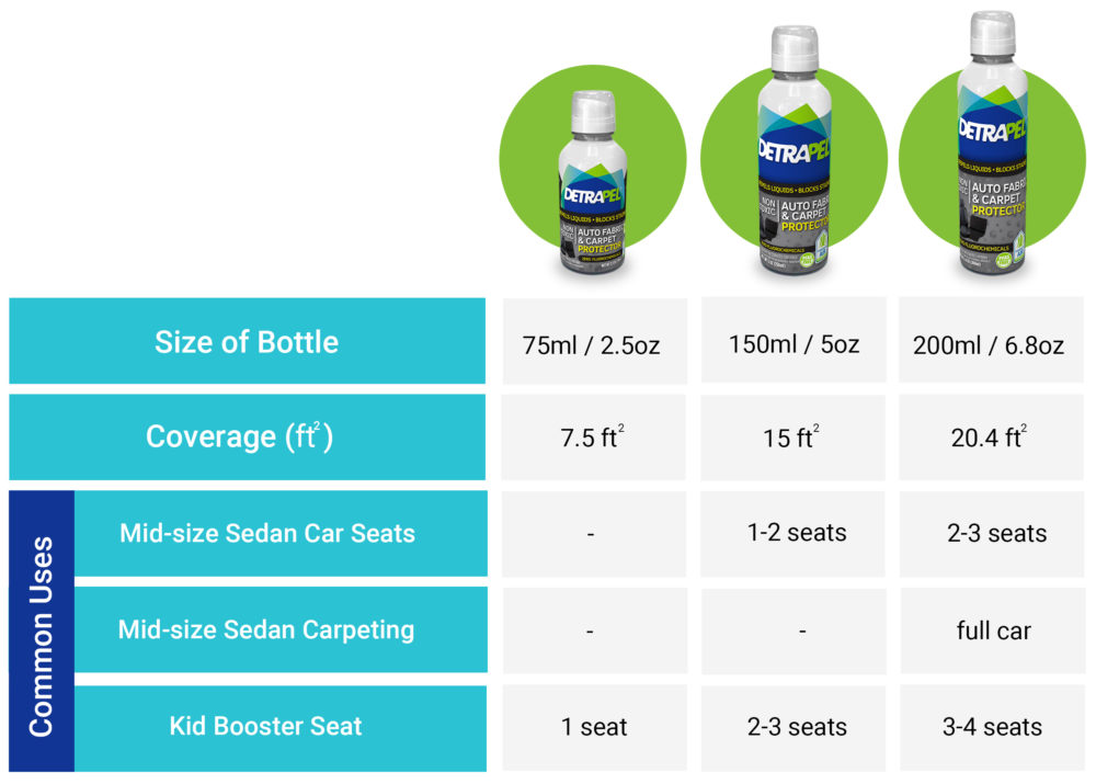 DetraPel Auto Fabric and Carpet Common Applications and Coverage
