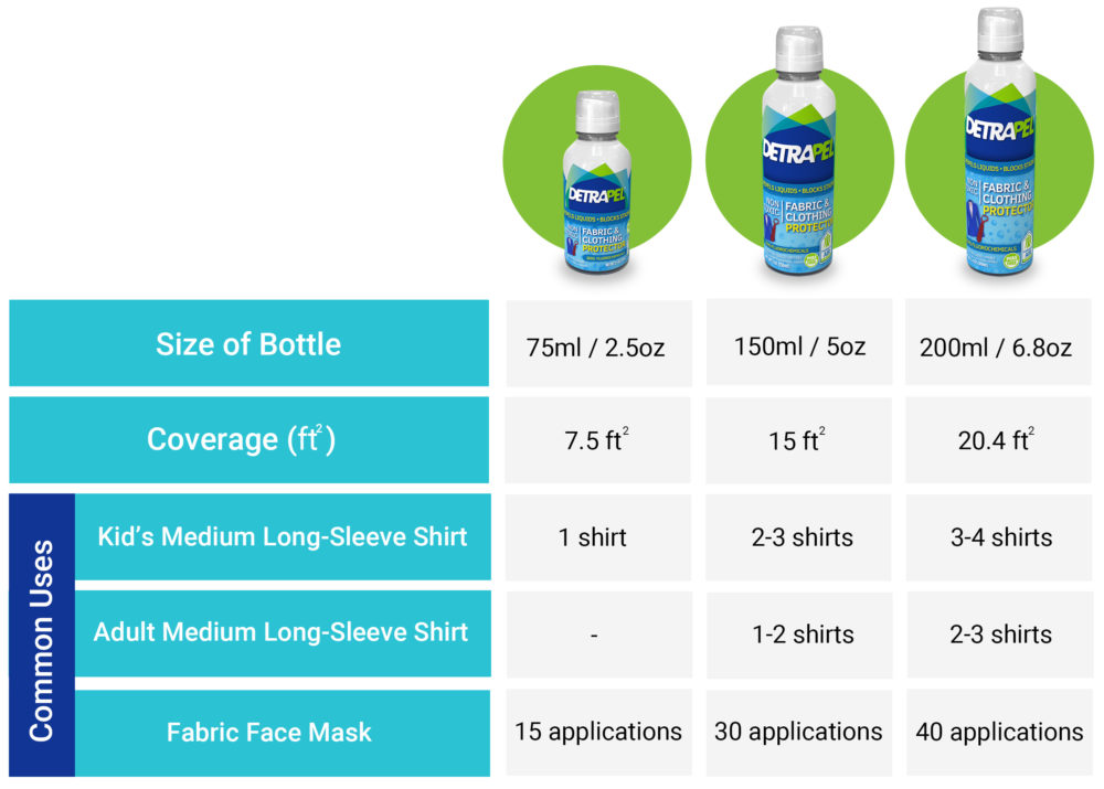 DetraPel Fabric & Clothing coverage chart and application